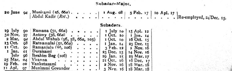 75th Carnatic Infantry Indian Army List