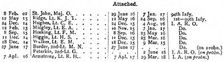 74th Punjabis Indian Army List