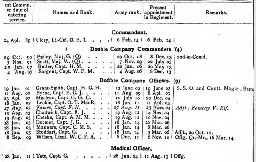 104th Wellesley's Rifles British Officers