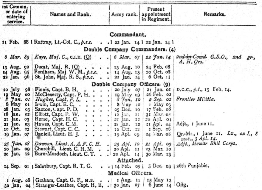 20th Punjabis British Officers 1914
