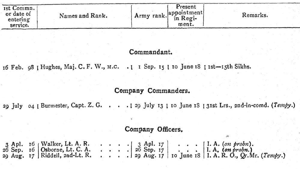 2nd Battalion 15th Ludhiana Sikhs WW1