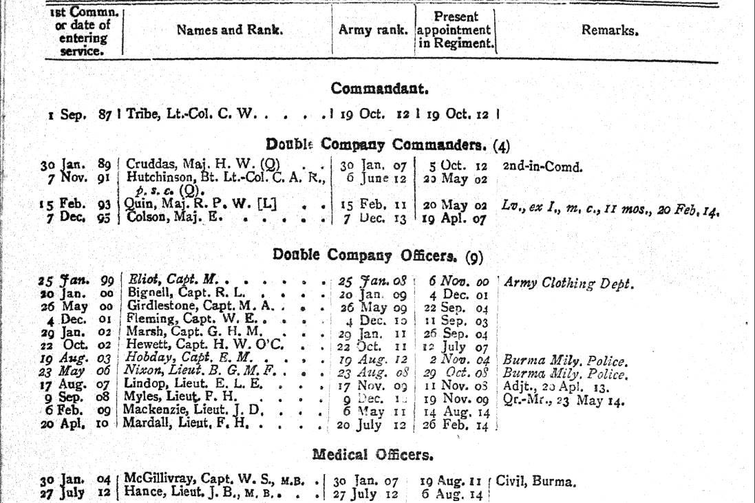 41st Dogras - Researching WW1