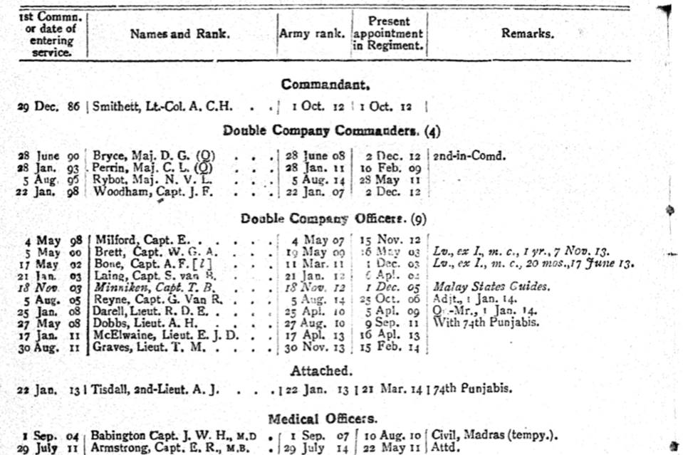 76th Punjabis British Officers WW1
