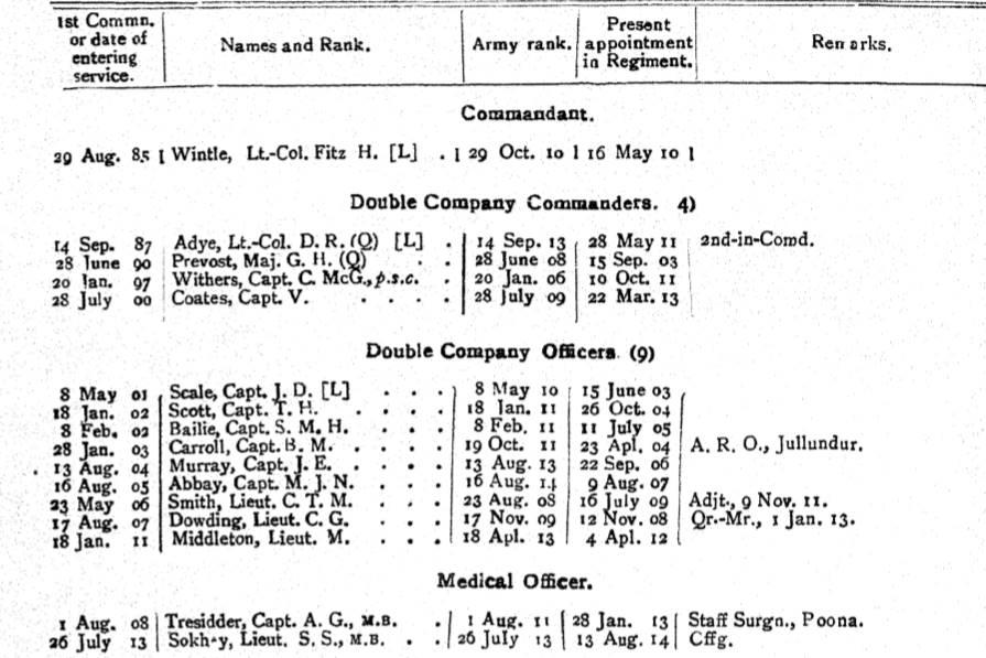87th Punjabis British Officers 1914